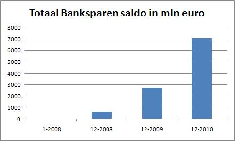 banksparen